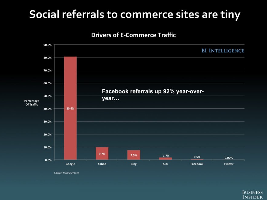 Social Referrals to Commerce Sites are Tiny
